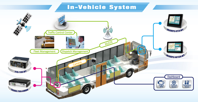 In-Vehicle System