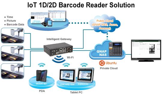 IoT 1D/2D Barcode Reader Solution