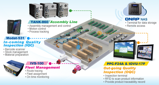 Smart Factory Solution