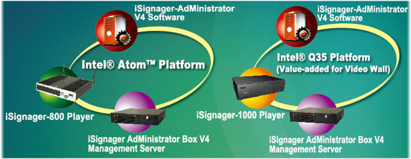 IEI Technology ISIGNAGER  800WLN270 User Manual