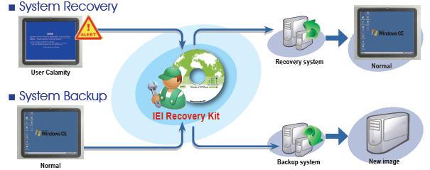 key recovery process