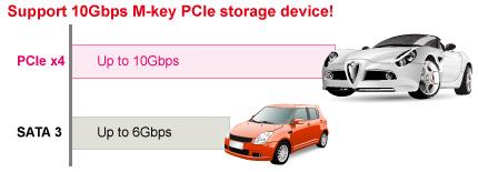M.2 High Speed PCIe Storage