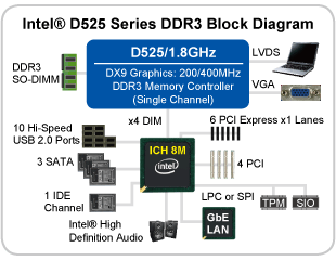 Intel® D525 Series DDR3 Block Diagram