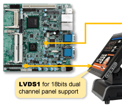 24 bits dual channel LVDS Solution