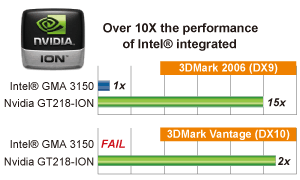 Over 10X performance than Intel® GMA3150 solution