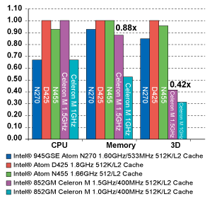 Single Core Atom DDR3 solution