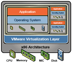Intel® Virtualization Technology