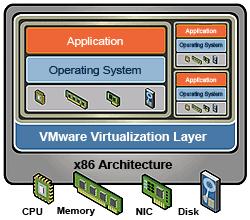 Intel® Virtualization Technology