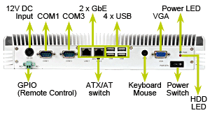 TANK-GM45A I/O Interface