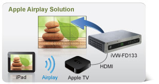 Apple Airplay Solution